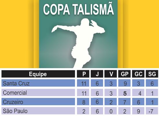 Classificação do Grupo de Nísia Floresta na Copa Talismã 2016